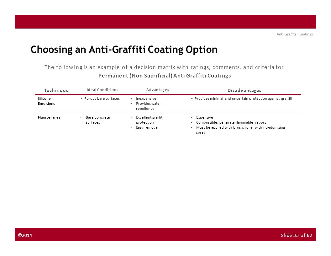 About the Instructor About the Sponsor Seminar Discussion Forum Anti-Graffiti Coatings Choosing an Anti-Graffiti Coating Option The following is an example of a decision matrix with ratings, comments, and criteria for Permanent (Non Sacrificial) Anti Graffiti Coatings NextPrevious Provides minimal and uncertain protection against graffiti Inexpensive Provides water repellency Porous bare surfaces Silicone Emulsions Expensive Combustible, generate flammable vapors Must be applied with brush, roller with no-atomizing spray Excellent graffiti protection Easy removal Bare concrete surfaces Fluorosilanes TechniqueDisadvantages Ideal ConditionsAdvantages ©2014Slide 33 of 62