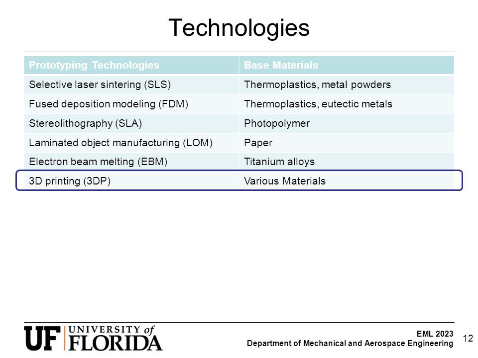 EML 2023 Department of Mechanical and Aerospace Engineering Technologies Prototyping TechnologiesBase Materials Selective laser sintering (SLS)Thermoplastics, metal powders Fused deposition modeling (FDM)Thermoplastics, eutectic metals Stereolithography (SLA)Photopolymer Laminated object manufacturing (LOM)Paper Electron beam melting (EBM)Titanium alloys 3D printing (3DP)Various Materials 12