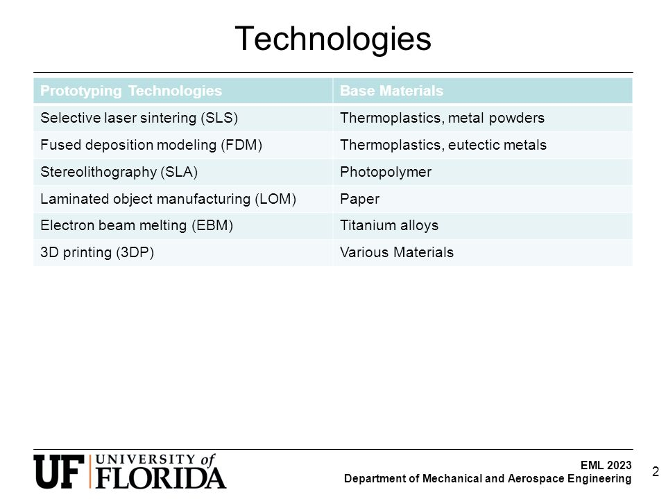 EML 2023 Department of Mechanical and Aerospace Engineering Technologies Prototyping TechnologiesBase Materials Selective laser sintering (SLS)Thermoplastics, metal powders Fused deposition modeling (FDM)Thermoplastics, eutectic metals Stereolithography (SLA)Photopolymer Laminated object manufacturing (LOM)Paper Electron beam melting (EBM)Titanium alloys 3D printing (3DP)Various Materials 2