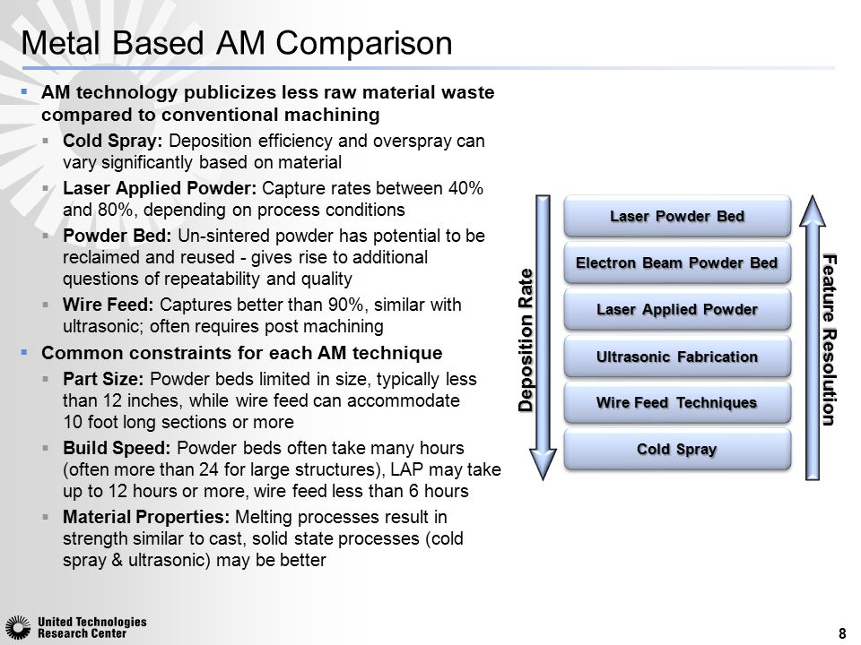 Metal Based AM Comparison 8 Deposition Rate Feature Resolution Laser Powder Bed Electron Beam Powder Bed Laser Applied Powder Wire Feed Techniques Col