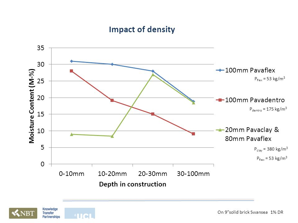 Impact of density On 9 solid brick Swansea 1% DR