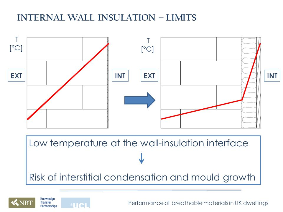 Performance of breathable materials in UK dwellings INTERNAL WALL INSULATION – LIMITS INTEXTINTEXT Low temperature at the wall-insulation interface Risk of interstitial condensation and mould growth T [ºC] T [ºC]