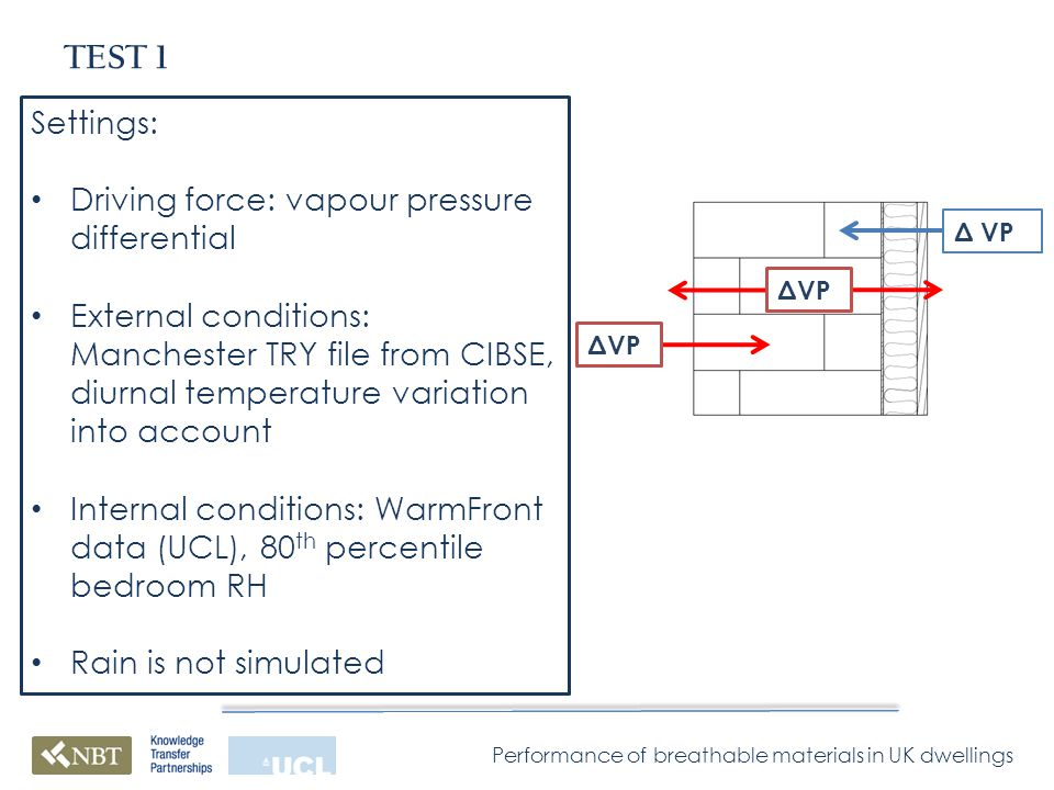 Performance of breathable materials in UK dwellings TEST 1 Δ VP Settings: Driving force: vapour pressure differential External conditions: Manchester TRY file from CIBSE, diurnal temperature variation into account Internal conditions: WarmFront data (UCL), 80 th percentile bedroom RH Rain is not simulated