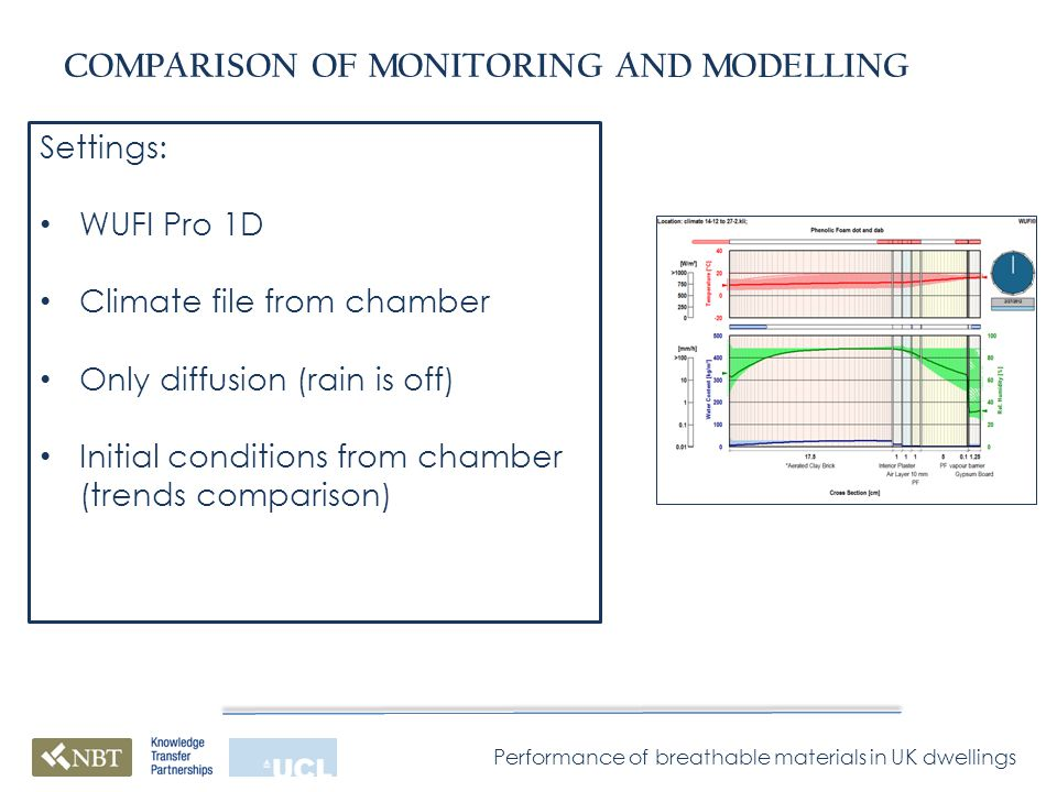 Performance of breathable materials in UK dwellings COMPARISON OF MONITORING AND MODELLING Settings: WUFI Pro 1D Climate file from chamber Only diffusion (rain is off) Initial conditions from chamber (trends comparison)