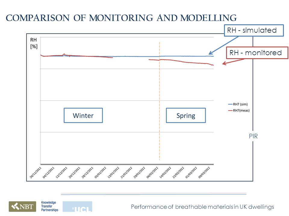 Performance of breathable materials in UK dwellings COMPARISON OF MONITORING AND MODELLING RH - simulated RH - monitored PIR