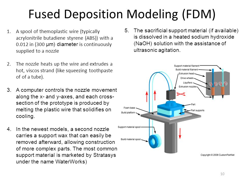 10 Fused Deposition Modeling (FDM) 1.A spool of themoplastic wire (typically acrylonitrile butadiene styrene (ABS)) with a 0.012 in (300 μm) diameter