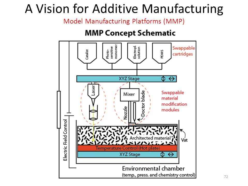 A Vision for Additive Manufacturing Model Manufacturing Platforms (MMP) 72