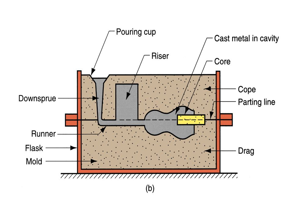 Cont.Controlled mechanical properties can be achieved.