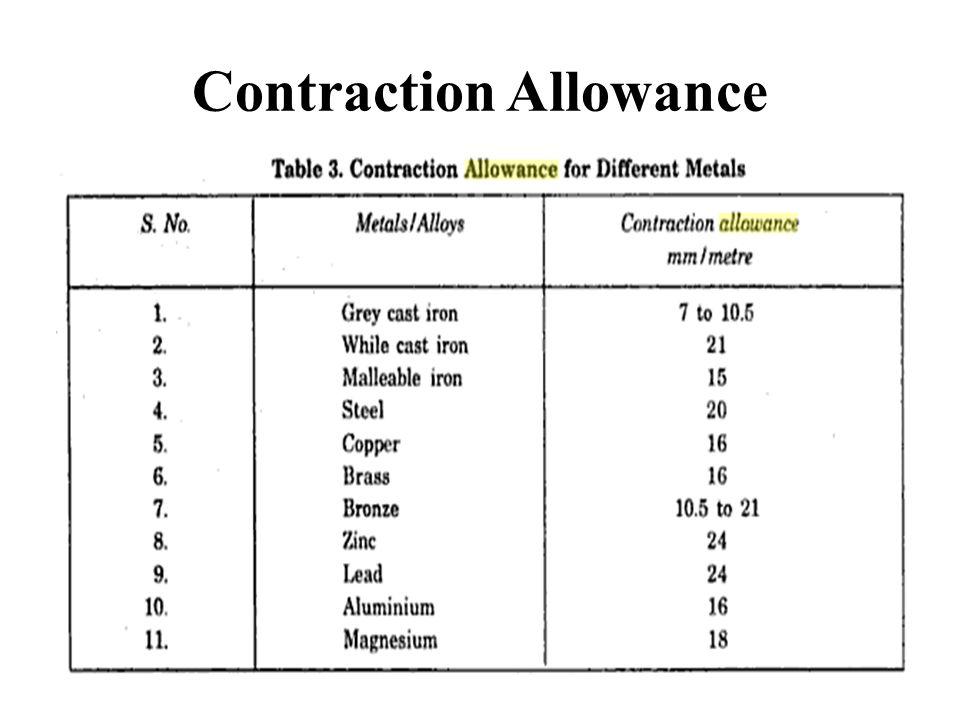 Contraction Allowance
