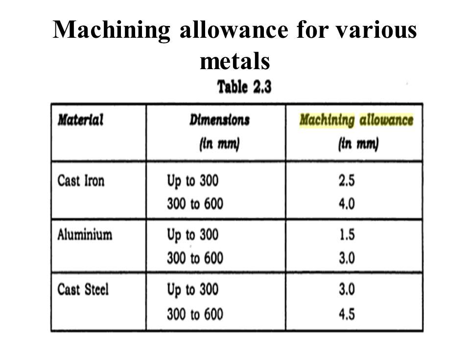 Machining allowance for various metals