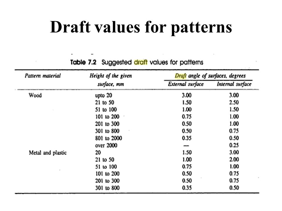 Draft values for patterns