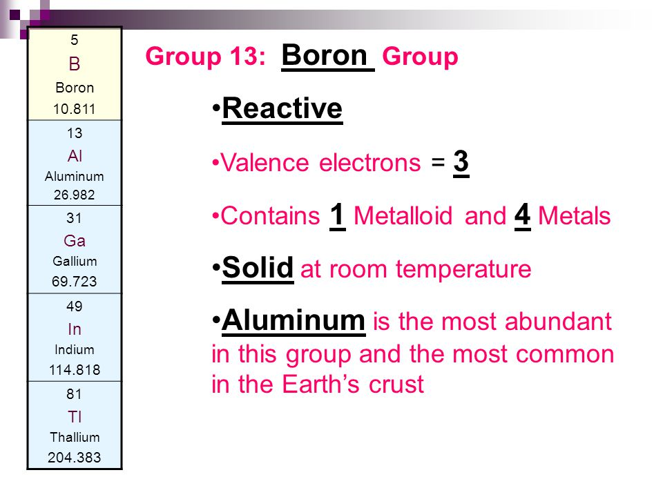 5 B Boron 10.811 13 Al Aluminum 26.982 31 Ga Gallium 69.723 49 In Indium 114.818 81 Tl Thallium 204.383 Group 13: Boron Group Reactive Valence electrons = 3 Contains 1 Metalloid and 4 Metals Solid at room temperature Aluminum is the most abundant in this group and the most common in the Earth's crust