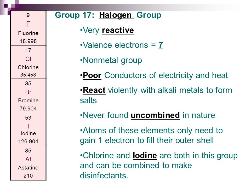 9 F Fluorine 18.998 17 Cl Chlorine 35.453 35 Br Bromine 79.904 53 I Iodine 126.904 85 At Astatine 210 Group 17: Halogen Group Very reactive Valence electrons = 7 Nonmetal group Poor Conductors of electricity and heat React violently with alkali metals to form salts Never found uncombined in nature Atoms of these elements only need to gain 1 electron to fill their outer shell Chlorine and Iodine are both in this group and can be combined to make disinfectants.
