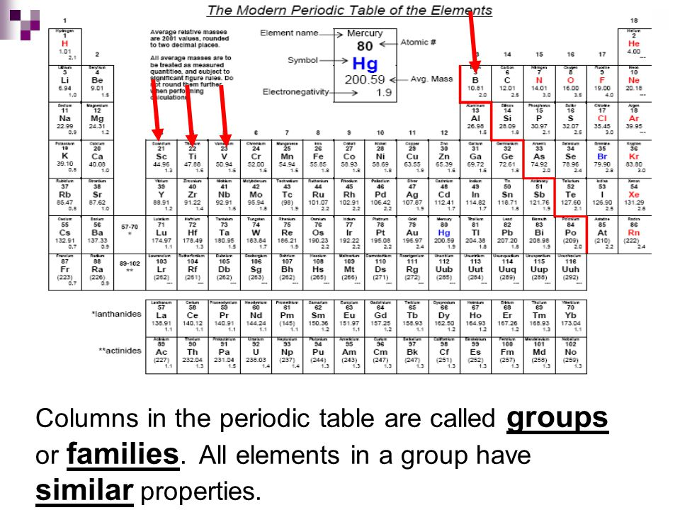 Columns in the periodic table are called groups or families.