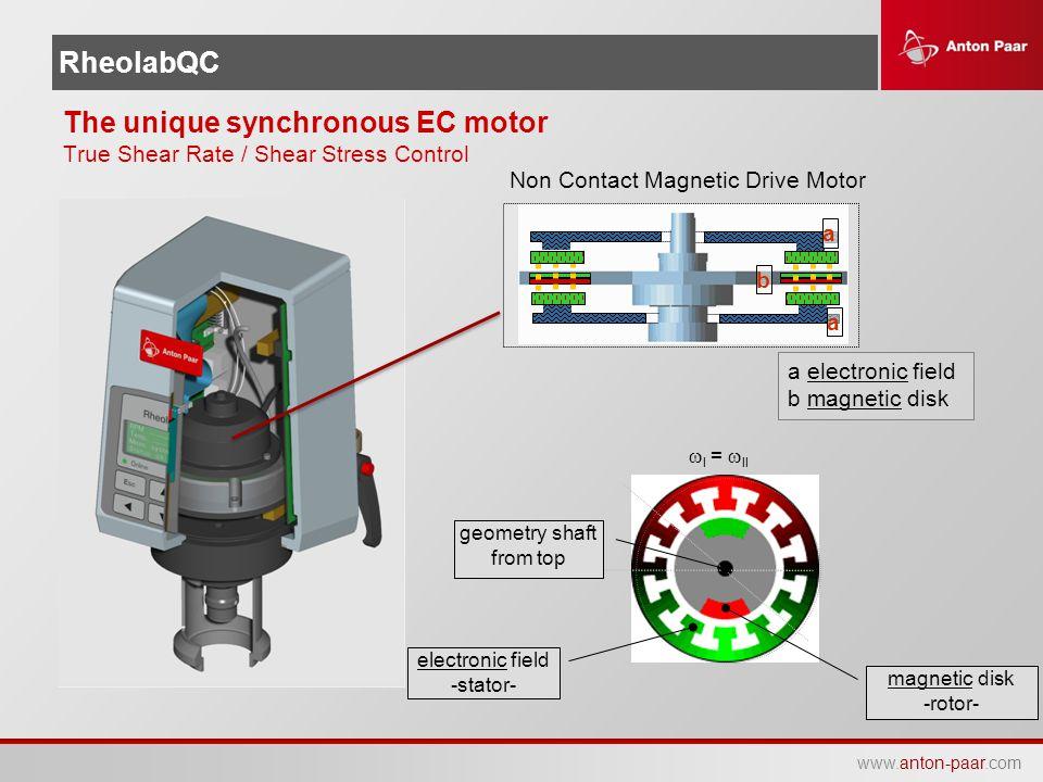 www.anton-paar.com RheolabQC The unique synchronous EC motor True Shear Rate / Shear Stress Control electronic field -stator-  I =  II magnetic disk