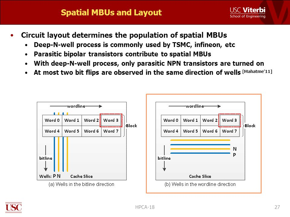 Spatial MBUs and Layout Circuit layout determines the population of spatial MBUs Deep-N-well process is commonly used by TSMC, infineon, etc Parasitic bipolar transistors contribute to spatial MBUs With deep-N-well process, only parasitic NPN transistors are turned on At most two bit flips are observed in the same direction of wells [Mahatme'11] 27HPCA-18