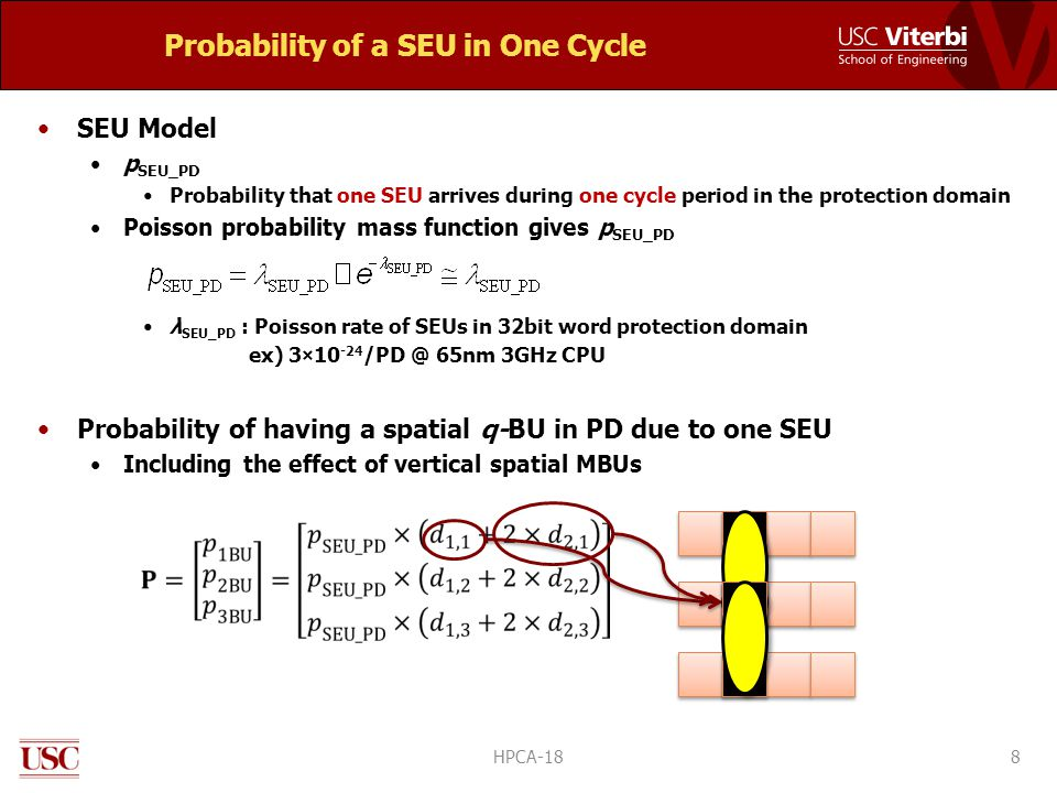 Probability of a SEU in One Cycle 8 SEU Model p SEU_PD Probability that one SEU arrives during one cycle period in the protection domain Poisson probability mass function gives p SEU_PD λ SEU_PD : Poisson rate of SEUs in 32bit word protection domain ex) 3×10 -24 /PD @ 65nm 3GHz CPU Probability of having a spatial q-BU in PD due to one SEU Including the effect of vertical spatial MBUs HPCA-18