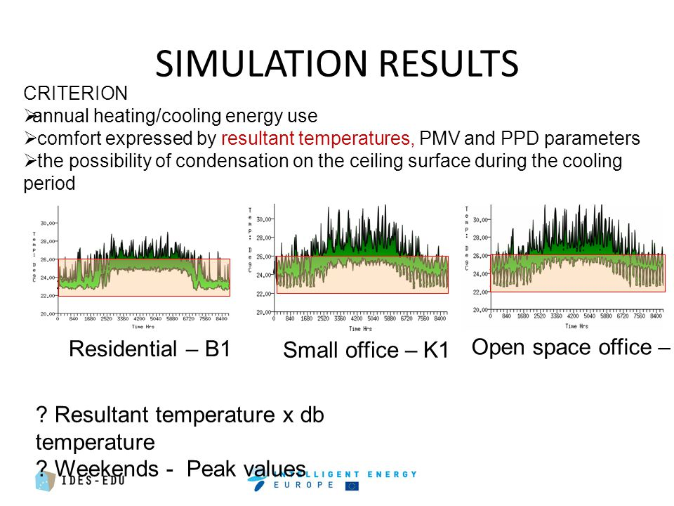 SIMULATION RESULTS Residential – B1 Small office – K1 Open space office – VK1 .