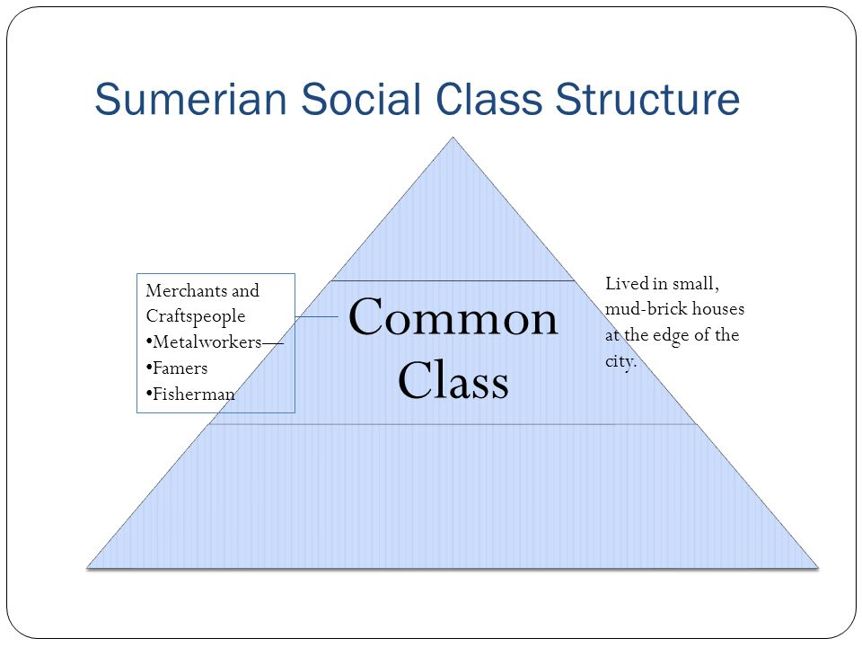 Sumerian Social Class Structure Common Class Merchants and Craftspeople Metalworkers— Famers Fisherman Lived in small, mud-brick houses at the edge of