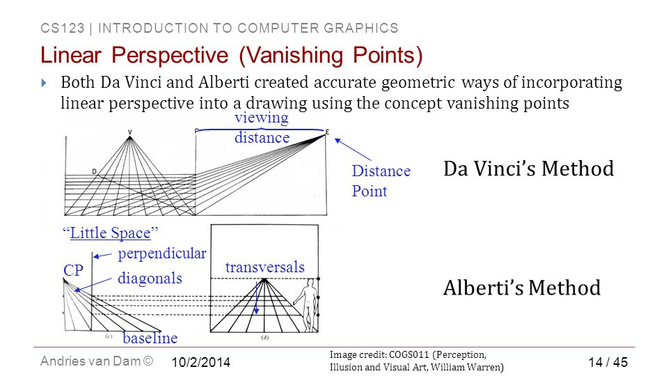 CS123 | INTRODUCTION TO COMPUTER GRAPHICS Andries van Dam ©  Both Da Vinci and Alberti created accurate geometric ways of incorporating linear perspective into a drawing using the concept vanishing points Linear Perspective (Vanishing Points) viewing distance Distance Point transversals Little Space diagonals perpendicular CP baseline Da Vinci's Method Alberti's Method Image credit: COGS011 (Perception, Illusion and Visual Art, William Warren) 14 / 45 10/2/2014