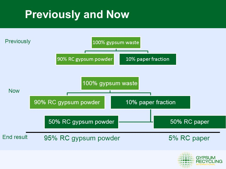 Previously and Now Previously Now 95% RC gypsum powder 5% RC paper 100% gypsum waste 90% RC gypsum powder10% paper fraction 50% RC gypsum powder50% RC paper 100% gypsum waste 90% RC gypsum powder10% paper fraction End result