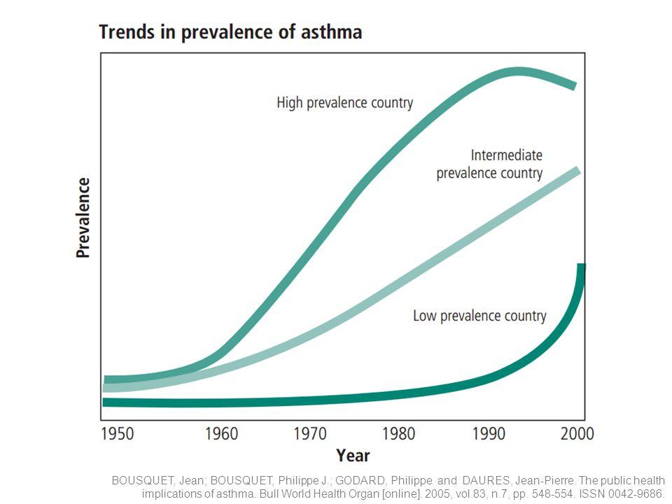 BOUSQUET, Jean; BOUSQUET, Philippe J.; GODARD, Philippe and DAURES, Jean-Pierre. The public health implications of asthma. Bull World Health Organ [on