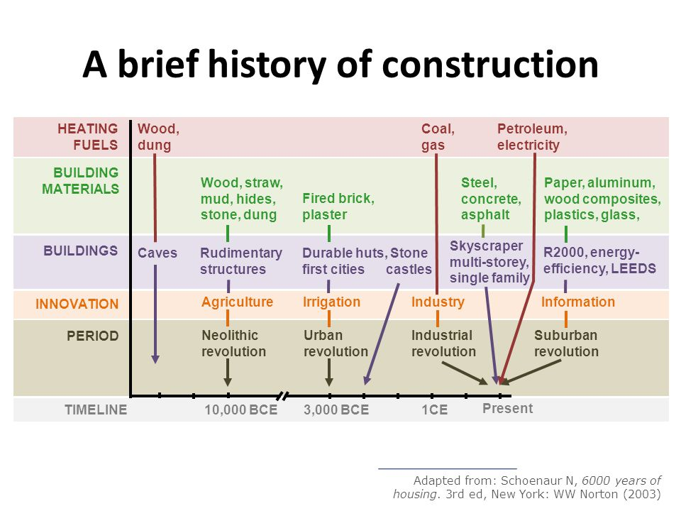 A brief history of construction Agriculture 10,000 BCE 1CE Neolithic revolution PERIOD TIMELINE INNOVATION BUILDINGS Caves Rudimentary structures Suburban revolution Present R2000, energy- efficiency, LEEDS Industry Urban revolution Irrigation Durable huts, first cities Skyscraper multi-storey, single family BUILDING MATERIALS Wood, straw, mud, hides, stone, dung Stone castles Fired brick, plaster Steel, concrete, asphalt Paper, aluminum, wood composites, plastics, glass, HEATING FUELS Wood, dung Coal, gas Petroleum, electricity 3,000 BCE Adapted from: Schoenaur N, 6000 years of housing.