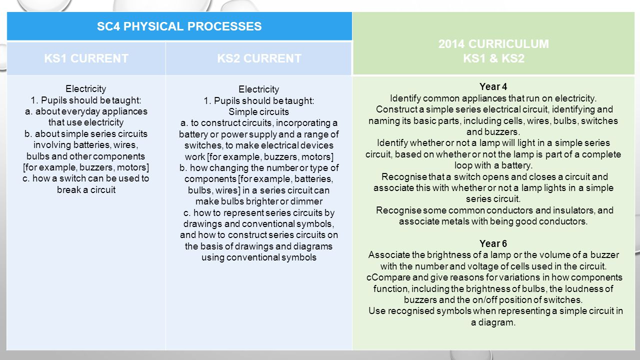 SC4 PHYSICAL PROCESSES 2014 CURRICULUM KS1 & KS2 KS1 CURRENTKS2 CURRENT Electricity 1.