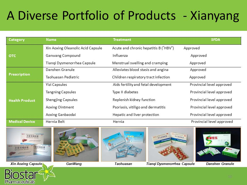 ADiversePortfolioofProducts-Xianyang Xin Aoxing CapsuleGanWangTaohuasanTianqi Dysmenorrhea CapsuleDanshen Granule 10 Category Name Treatment SFDA OTC Xin Aoxing Oleanolic Acid Capsule Acute and chronic hepatitis B ( HBV ) Approved Ganwang Compound Influenza Approved Tianqi Dysmenorrhea Capsule Menstrual swelling and cramping Approved Prescription Danshen Granule Alleviates blood stasis and angina Approved Taohuasan Pediatric Children respiratory tract infection Approved Health Product Yizi Capsules Aids fertility and fetal development Provincial level approved Tangning Capsules Type II diabetes Provincial level approved Shengjing Capsules Replenish kidney function Provincial level approved Aoxing Ointment Psoriasis, vitiligo and dermatitis Provincial level approved Aoxing Ganbaodai Hepatic and liver protection Provincial level approved Medical DeviceHernia Belt Hernia Provincial level approved