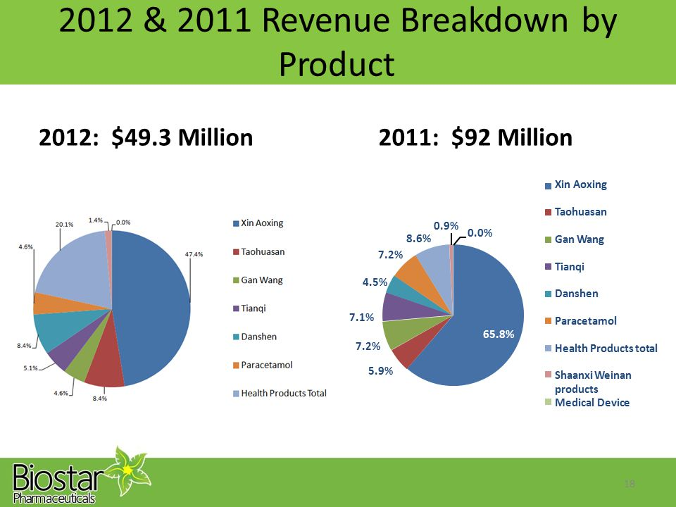 2012 &2011Revenue Breakdown Product byby 2012:$49.3Million2011:$92Million Xin AoxingXin Aoxing Taohuasan 0.9%0.9% 0.0%0.0% 8.6%8.6% Gan WangGan Wang 7