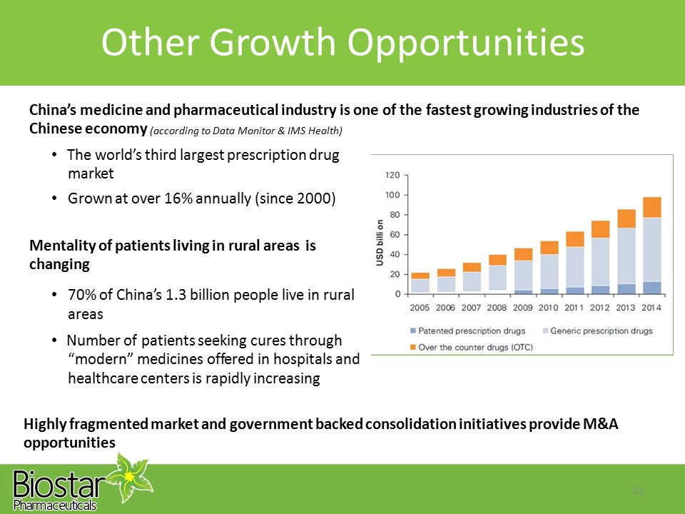 Other Growth Opportunities China's medicine and pharmaceutical industry is one of the fastest growing industries of the Chinese economy (according to