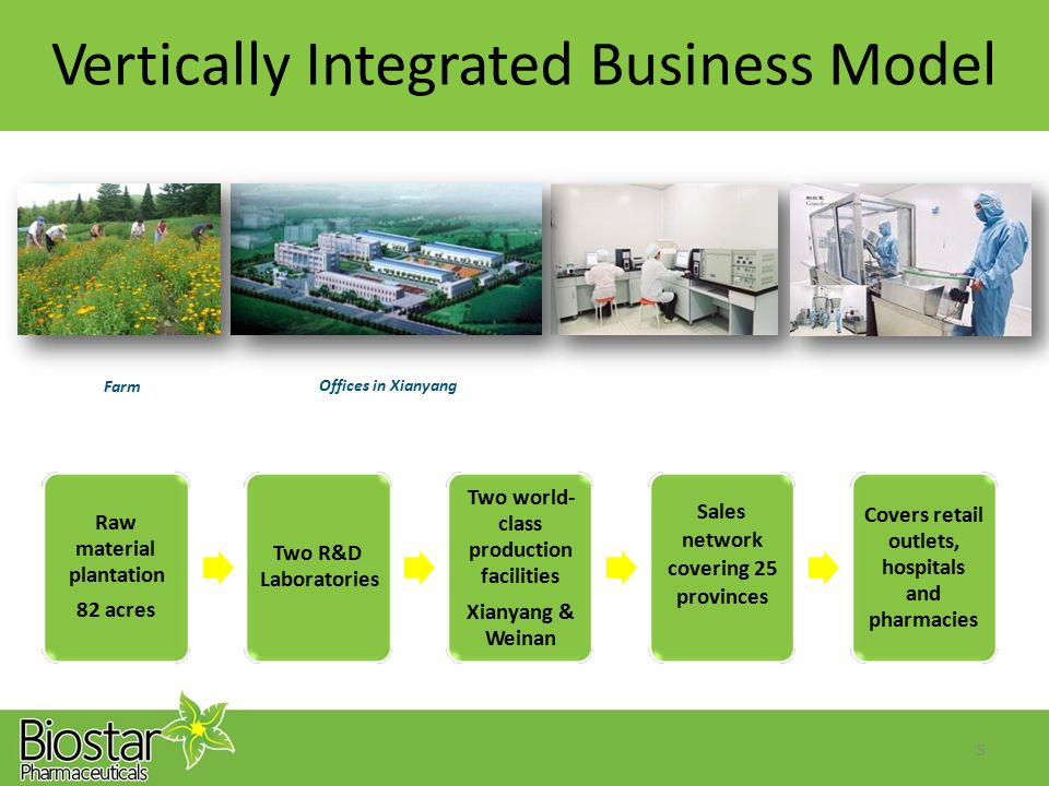 R&D Lab Lab, Processing, Warehouse and Drug Manufacturing Raw Material VerticallyIntegratedBusinessModel Offices in Xianyang Farm Two world- class pro
