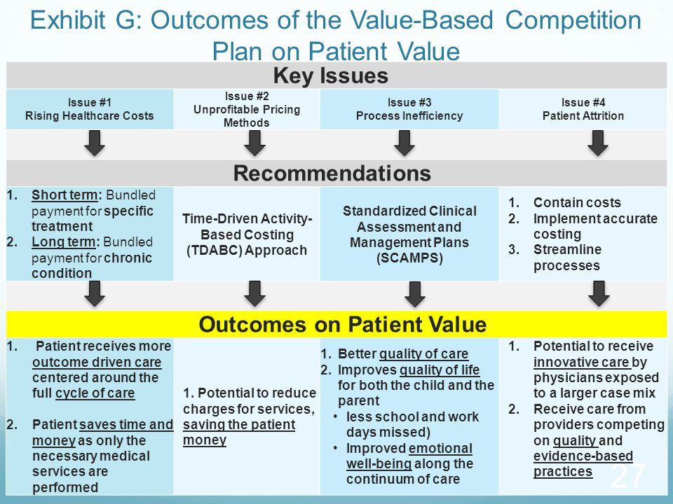 Key Issues Issue #1 Rising Healthcare Costs Issue #2 Unprofitable Pricing Methods Issue #3 Process Inefficiency Issue #4 Patient Attrition Recommendations 1.Short term: Bundled payment for specific treatment 2.Long term: Bundled payment for chronic condition Time-Driven Activity- Based Costing (TDABC) Approach Standardized Clinical Assessment and Management Plans (SCAMPS) 1.Contain costs 2.Implement accurate costing 3.Streamline processes Outcomes on Patient Value 1.