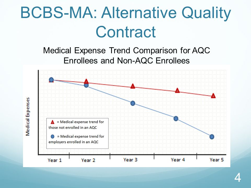 BCBS-MA: Alternative Quality Contract Medical Expense Trend Comparison for AQC Enrollees and Non-AQC Enrollees 4