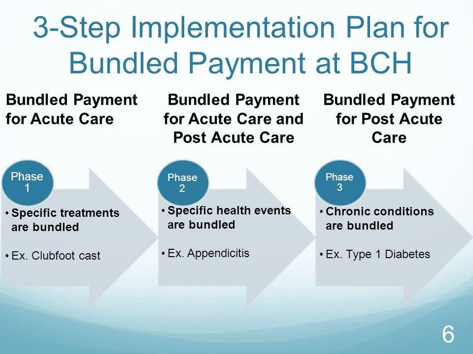 3-Step Implementation Plan for Bundled Payment at BCH Bundled Payment for Acute Care Bundled Payment for Acute Care and Post Acute Care Bundled Paymen