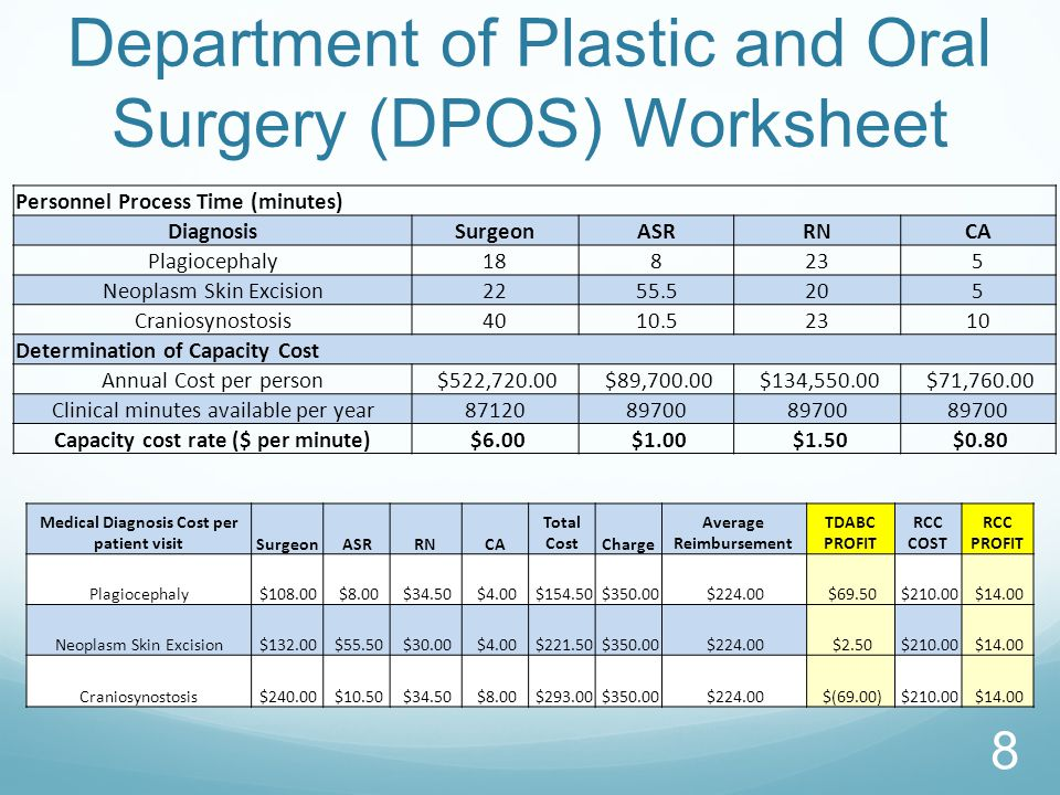 Department of Plastic and Oral Surgery (DPOS) Worksheet Personnel Process Time (minutes) DiagnosisSurgeonASRRNCA Plagiocephaly188235 Neoplasm Skin Excision2255.5205 Craniosynostosis4010.52310 Determination of Capacity Cost Annual Cost per person $522,720.00 $89,700.00 $134,550.00 $71,760.00 Clinical minutes available per year8712089700 Capacity cost rate ($ per minute) $6.00 $1.00 $1.50 $0.80 Medical Diagnosis Cost per patient visitSurgeonASRRNCA Total CostCharge Average Reimbursement TDABC PROFIT RCC COST RCC PROFIT Plagiocephaly $108.00 $8.00 $34.50 $4.00 $154.50 $350.00 $224.00 $69.50 $210.00 $14.00 Neoplasm Skin Excision $132.00 $55.50 $30.00 $4.00 $221.50 $350.00 $224.00 $2.50 $210.00 $14.00 Craniosynostosis $240.00 $10.50 $34.50 $8.00 $293.00 $350.00 $224.00 $(69.00) $210.00 $14.00 8