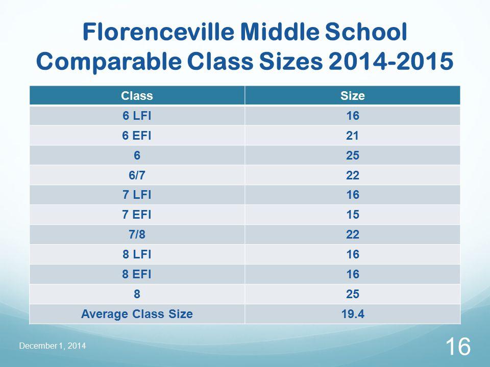 Florenceville Middle School Comparable Class Sizes 2014-2015 ClassSize 6 LFI16 6 EFI21 625 6/722 7 LFI16 7 EFI15 7/822 8 LFI16 8 EFI16 825 Average Class Size19.4 December 1, 2014 16