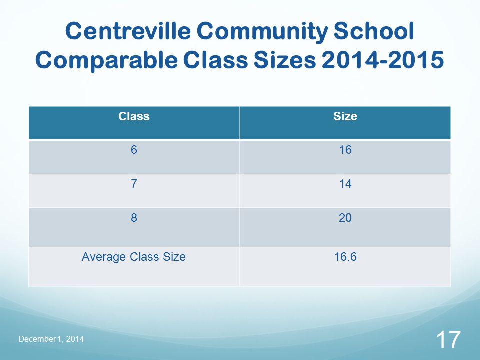 Centreville Community School Comparable Class Sizes 2014-2015 ClassSize 616 714 820 Average Class Size16.6 December 1, 2014 17