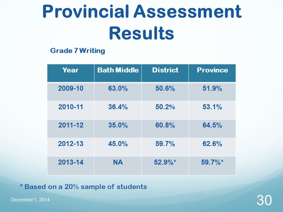Provincial Assessment Results December 1, 2014 30 YearBath MiddleDistrictProvince 2009-1063.0%50.6%51.9% 2010-1136.4% 50.2  53.1% 2011-1235.0%60.8%64.5% 2012-1345.0%59.7%62.6% 2013-14NA52.9%*59.7%* * Based on a 20% sample of students Grade 7 Writing