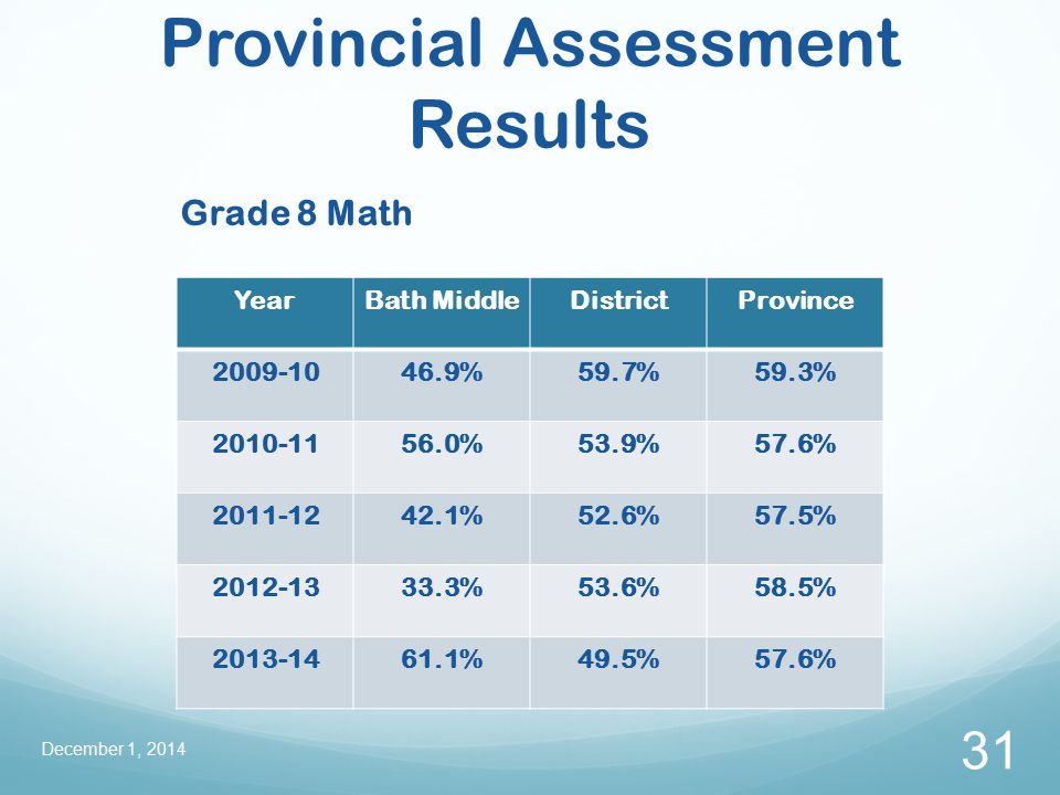 Provincial Assessment Results Grade 8 Math December 1, 2014 31 YearBath MiddleDistrictProvince 2009-1046.9%59.7%59.3% 2010-1156.0%53.9%57.6% 2011-1242.1%52.6%57.5% 2012-1333.3%53.6%58.5% 2013-1461.1%49.5%57.6%