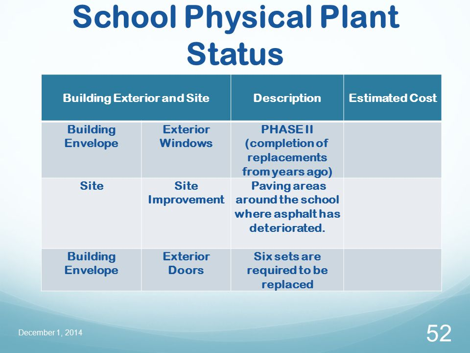 School Physical Plant Status December 1, 2014 52 Building Exterior and SiteDescriptionEstimated Cost Building Envelope Exterior Windows PHASE II (completion of replacements from years ago) SiteSite Improvement Paving areas around the school where asphalt has deteriorated.