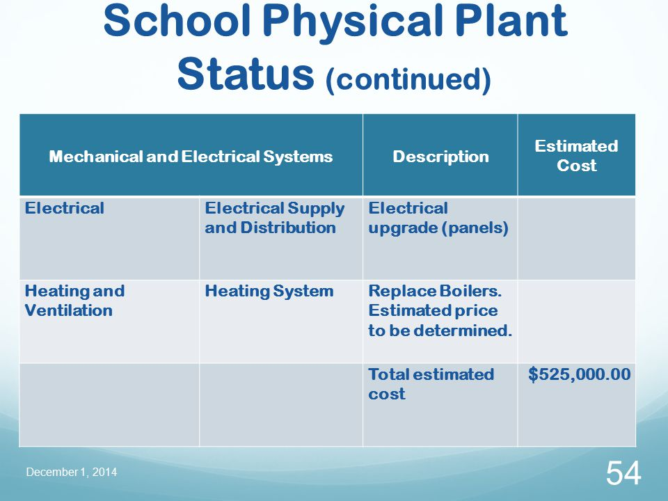 School Physical Plant Status (continued) December 1, 2014 54 Mechanical and Electrical SystemsDescription Estimated Cost ElectricalElectrical Supply and Distribution Electrical upgrade (panels) Heating and Ventilation Heating SystemReplace Boilers.