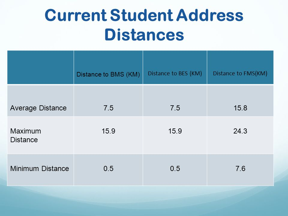 Current Student Address Distances Distance to BMS (KM) Distance to BES (KM)Distance to FMS(KM) Average Distance7.5 15.8 Maximum Distance 15.9 24.3 Minimum Distance0.5 7.6