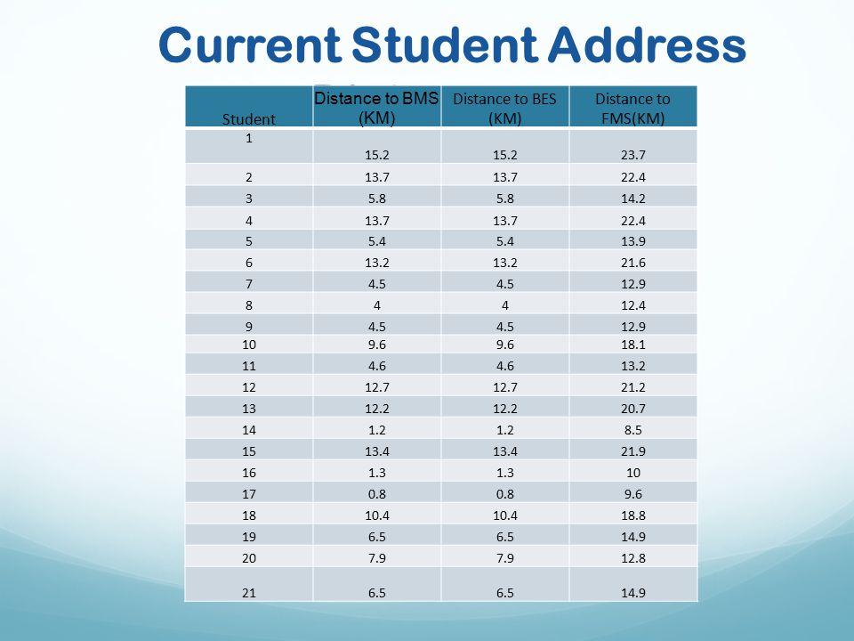 Current Student Address Distances Student Distance to BMS (KM) Distance to BES (KM) Distance to FMS(KM) 1 15.2 23.7 213.7 22.4 35.8 14.2 413.7 22.4 55.4 13.9 613.2 21.6 74.5 12.9 84412.4 94.5 12.9 109.6 18.1 114.6 13.2 1212.7 21.2 1312.2 20.7 141.2 8.5 1513.4 21.9 161.3 10 170.8 9.6 1810.4 18.8 196.5 14.9 207.9 12.8 216.5 14.9