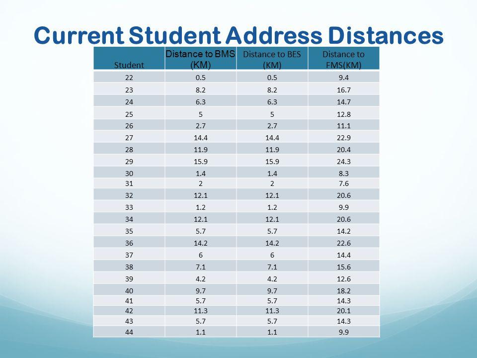 Current Student Address Distances Student Distance to BMS (KM) Distance to BES (KM) Distance to FMS(KM) 220.5 9.4 238.2 16.7 246.3 14.7 255512.8 262.7 11.1 2714.4 22.9 2811.9 20.4 2915.9 24.3 301.4 8.3 31227.6 3212.1 20.6 331.2 9.9 3412.1 20.6 355.7 14.2 3614.2 22.6 376614.4 387.1 15.6 394.2 12.6 409.7 18.2 415.7 14.3 4211.3 20.1 435.7 14.3 441.1 9.9