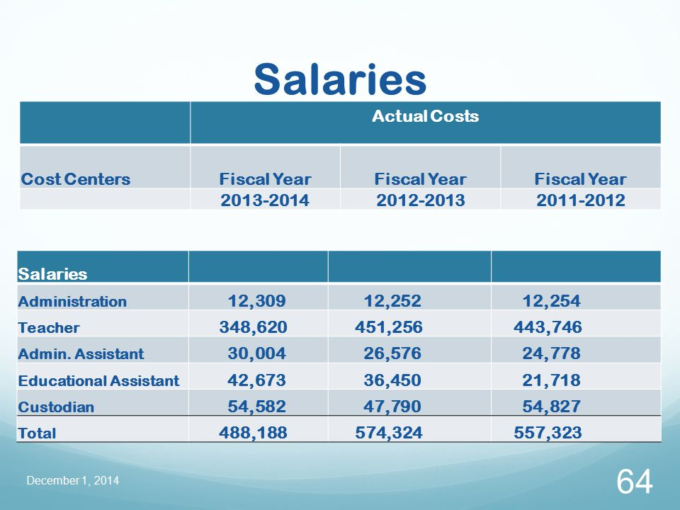 Salaries December 1, 2014 64 Actual Costs Cost CentersFiscal Year 2013-20142012-20132011-2012 Salaries Administration 12,309 12,252 12,254 Teacher 348,620 451,256 443,746 Admin.