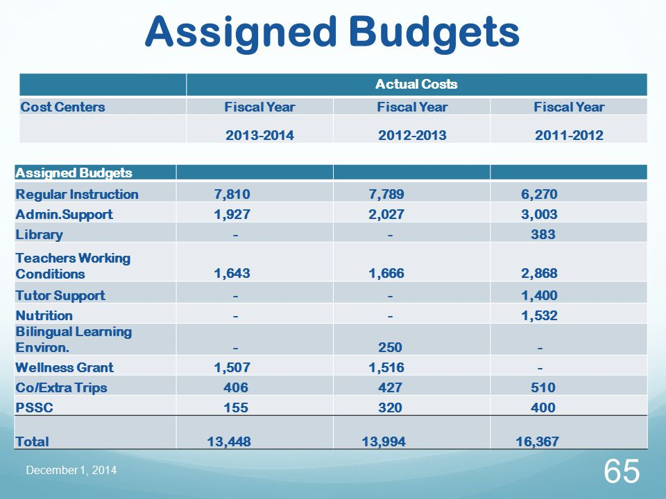 Assigned Budgets December 1, 2014 65 Assigned Budgets Regular Instruction 7,810 7,789 6,270 Admin.Support 1,927 2,027 3,003 Library - - 383 Teachers Working Conditions 1,643 1,666 2,868 Tutor Support - - 1,400 Nutrition - - 1,532 Bilingual Learning Environ.