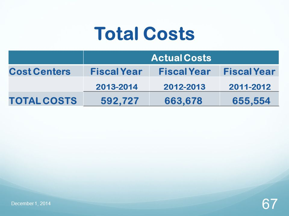 Total Costs December 1, 2014 67 Actual Costs Cost CentersFiscal Year 2013-20142012-20132011-2012 TOTAL COSTS 592,727 663,678 655,554