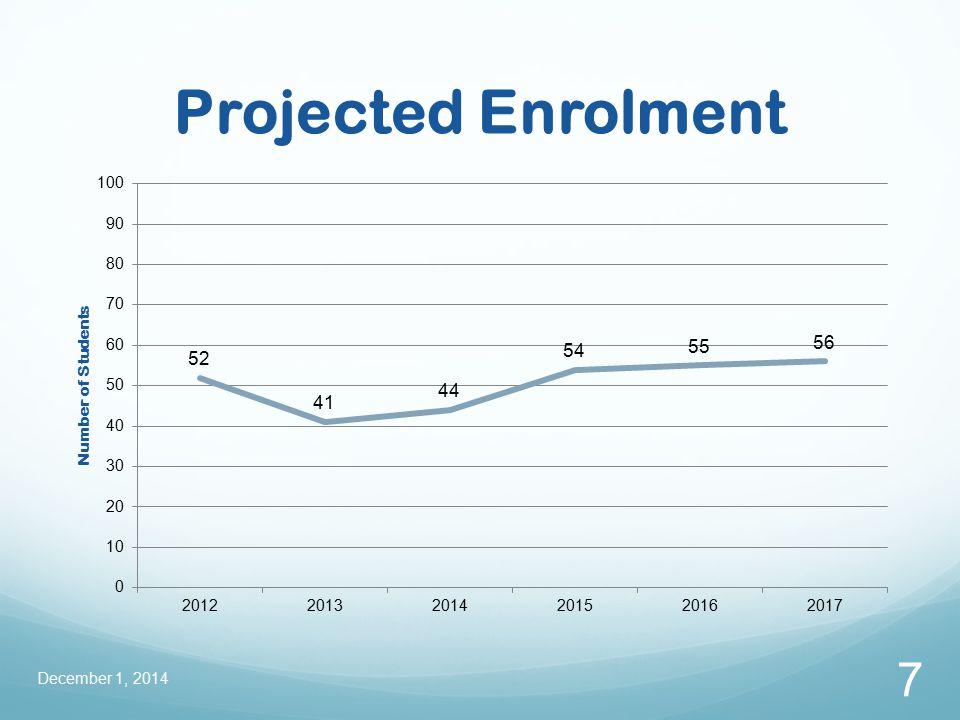 Projected Enrolment December 1, 2014 7