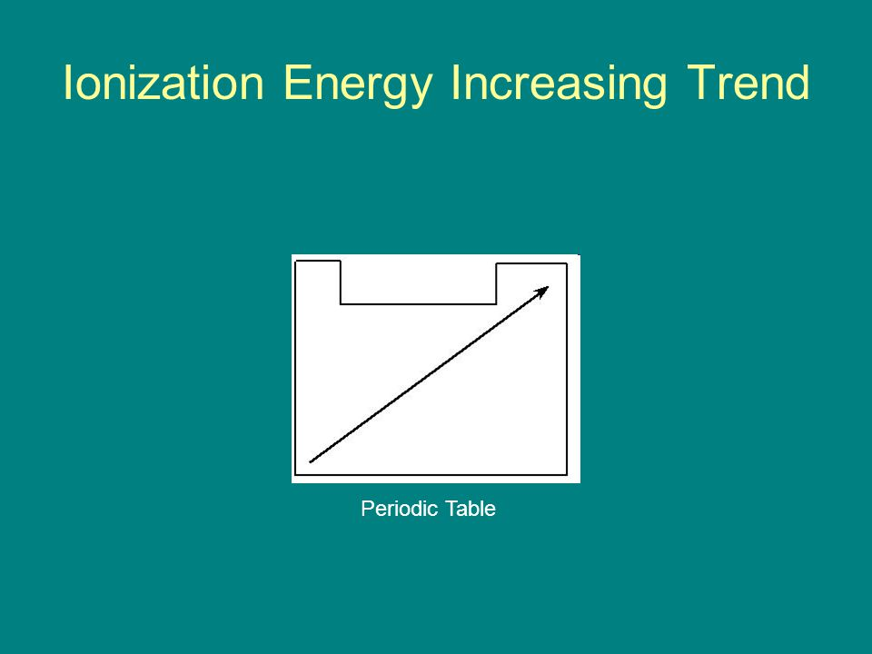 Ionization Energy Increasing Trend Periodic Table